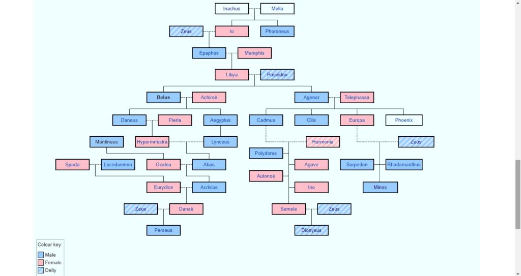জিউস-পোসাইডন পরিবারের একাংশ
